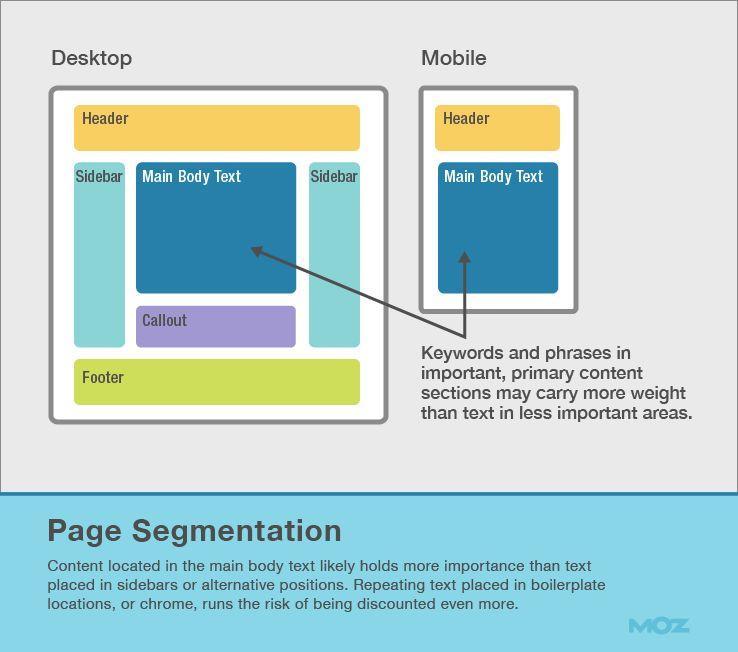Учитывайте визуальную сегментацию страницы