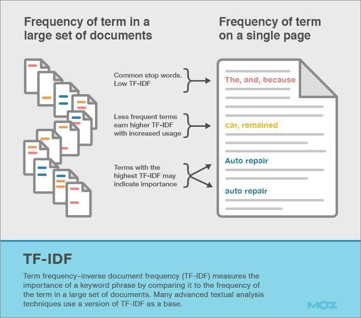 Добивайтесь оптимальной плотности ключей в тексте