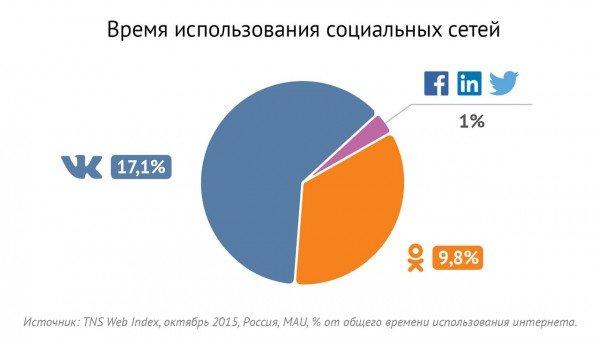 Пятую часть жизни в интернете россияне проводят в социальной сети ВКонтакте