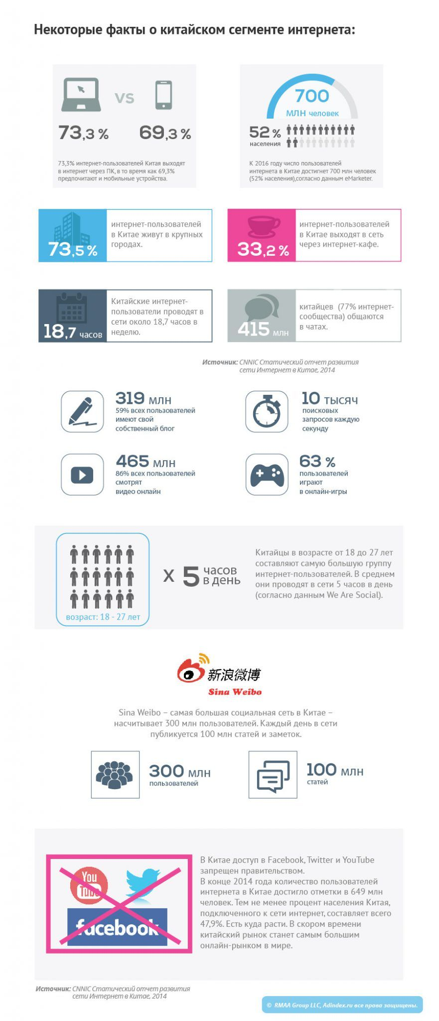 #Инфографика: Как устроен рынок медиа и онлайн-рекламы в странах Азии