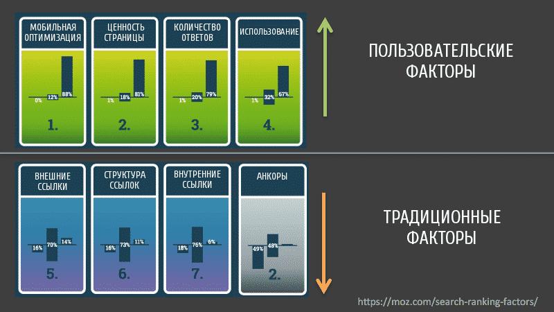 Как увеличить трафик и актуализировать #SEO ?