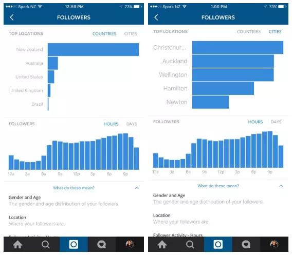 Instagram запустит детальную аналитику для маркетологов