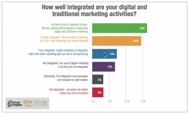 10 тенденций в развитии digital-маркетинга в 2018 году