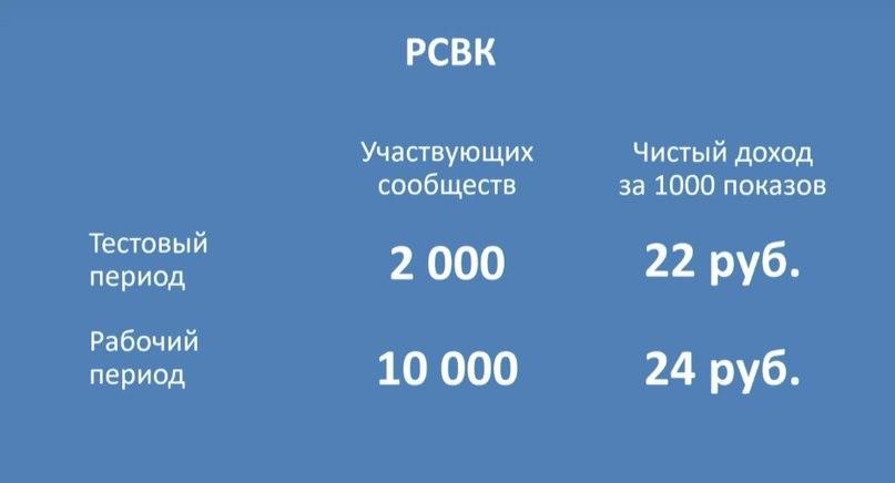 Доход за тысячу показов в рекламной сети ВКонтакте
