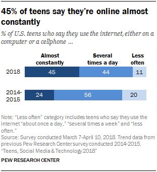 Подростки, социальные сети и технологии 2018